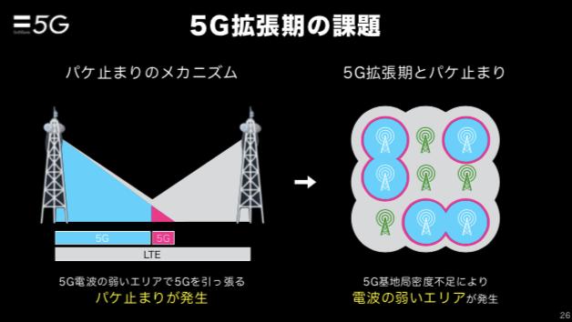5G拡張期の課題