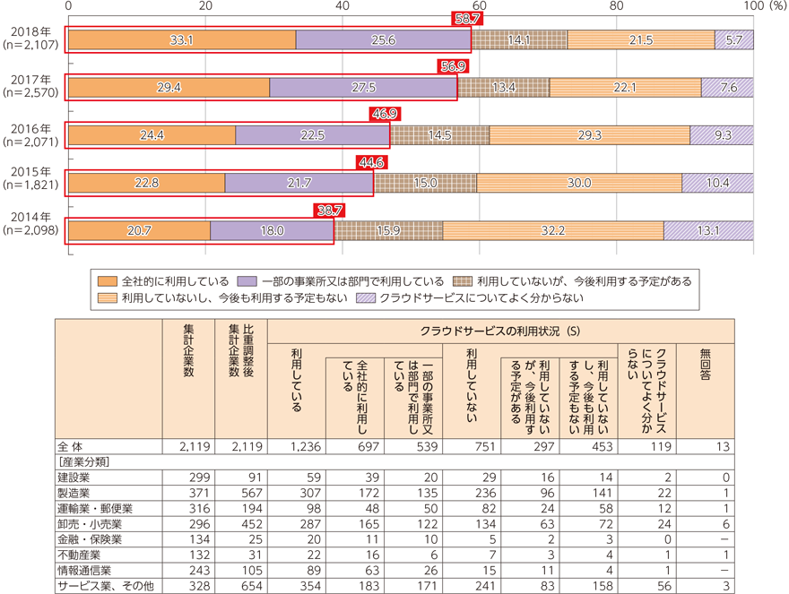 情報通信白書 令和元年版:企業におけるクラウドサービスの利用動向