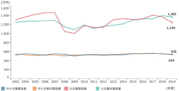 企業規模別従業員一人当たり付加価値額(労働生産性)の推移
