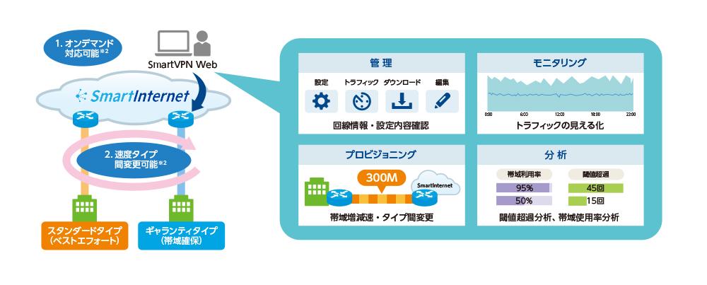 図1 インターネット接続サービス「Suite Ether」 国内最大級のバックボーン(SmartInternet)の安定性に加え、「SmartVPN Web」による高度な管理性が強み。ビジネス環境の変化に応じたインターネット接続環境を簡単に実現できる
