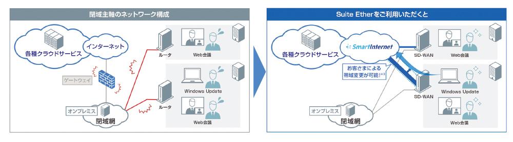 図2 SD-WANでのSuite Etherを活用することによるメリット 管理者が手元でトラフィック量や用途に応じて通信帯域を柔軟に変更できるため、利用状況に合わせリアルタイムに快適な通信環境を用意できる