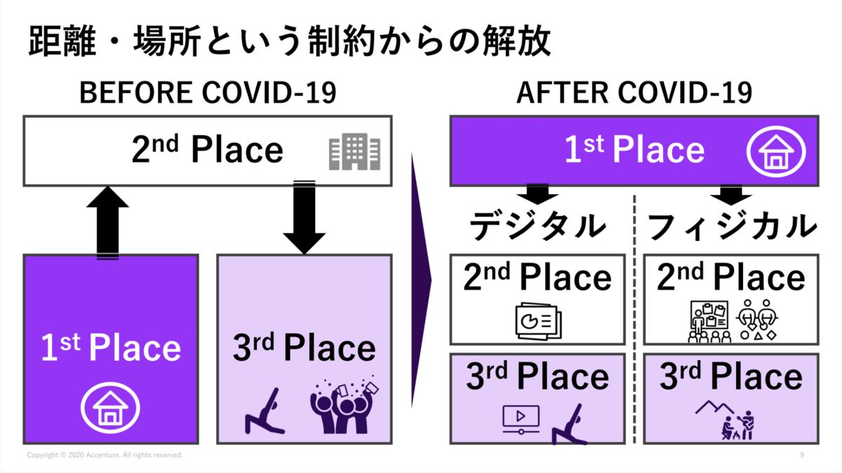 距離・場所という制約からの解放 SoftBank World 2020