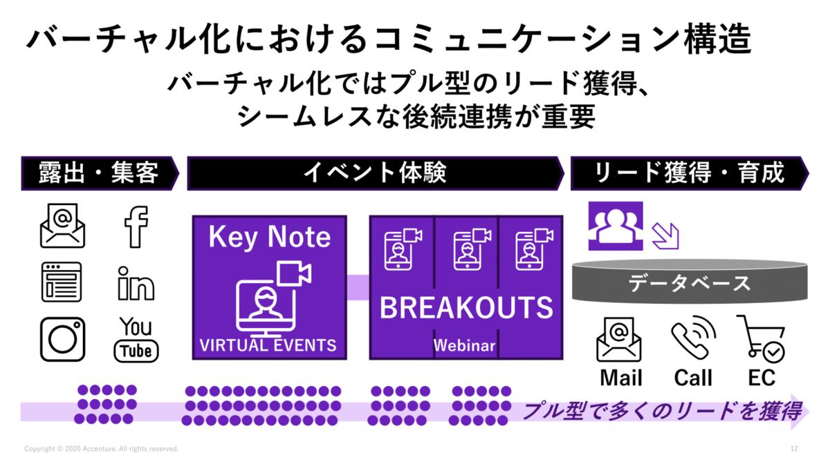 バーチャル化におけるコミュニケーション構造 SoftBank World 2020