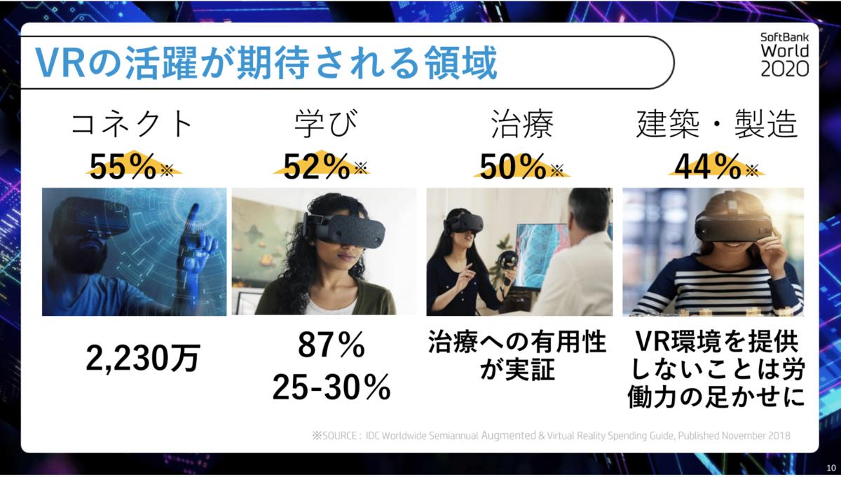 VRの活躍が期待される領域 SoftBank World 2020