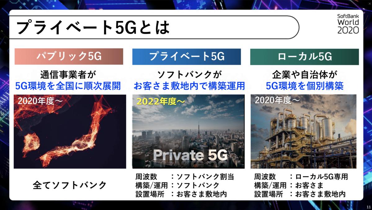 プライベート5Gとは