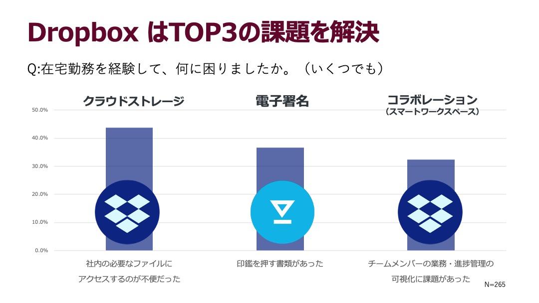 Dropbox はTOP3の課題を解決