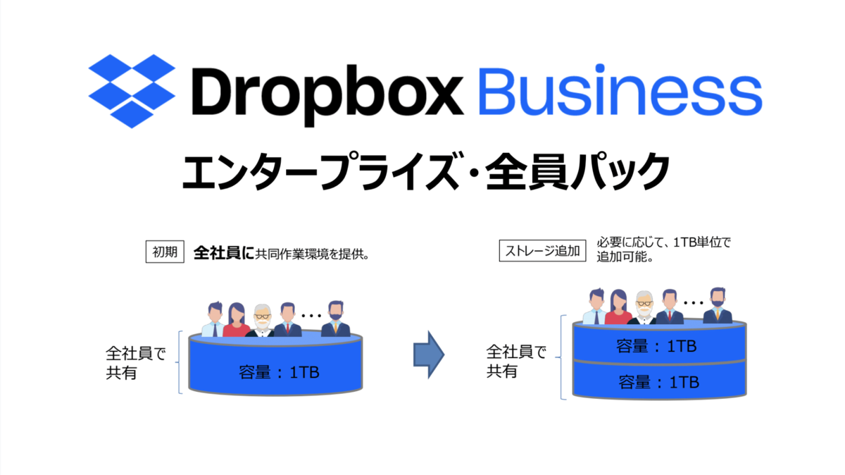Dropbox Business エンタープライズ・全員パック