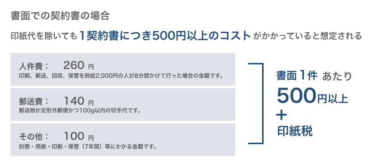 契約業務のコストは1契約につき500円以上と印紙代が必要