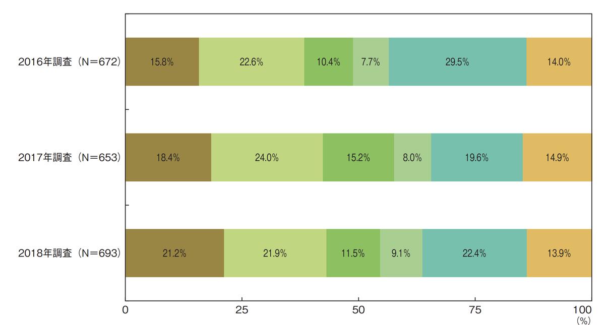 電子契約の利用状況の経年比較