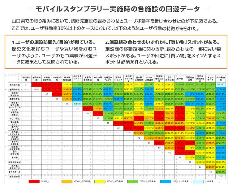 モバイルスタンプラリー実施時の各施設の回遊データ
