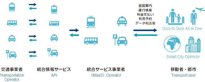 MaaSとは何か?都市全体を最適化するモビリティプラットフォーム