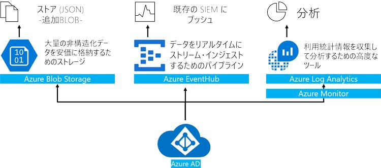 Azure ADのログはどれくらいの期間保持されるのか