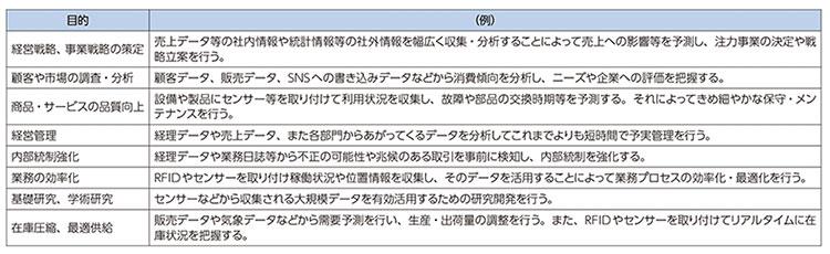 データの活用目的と活用例