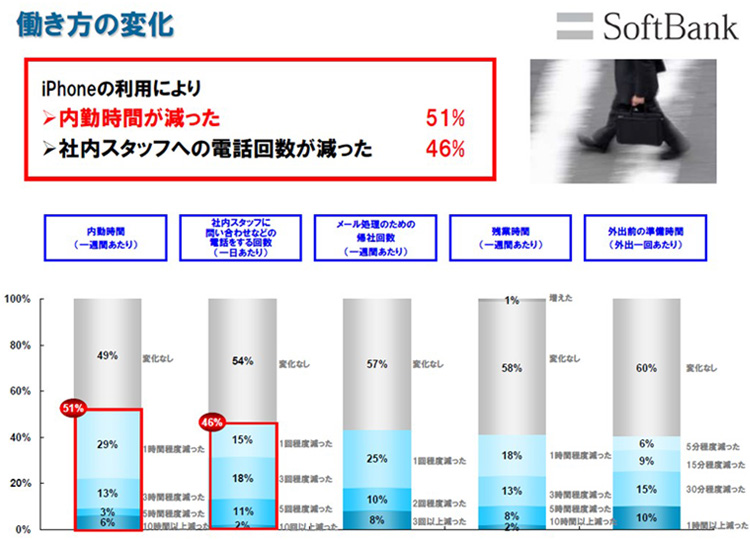 iPhoneを導入したお客さまの効果検証を分析した結果の一部