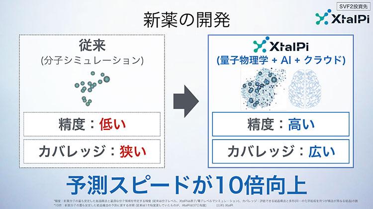 SoftBank World 2020 孫正義基調講演【事例③ AI×創薬】AI活用で新薬開発を加速「XtalPi」