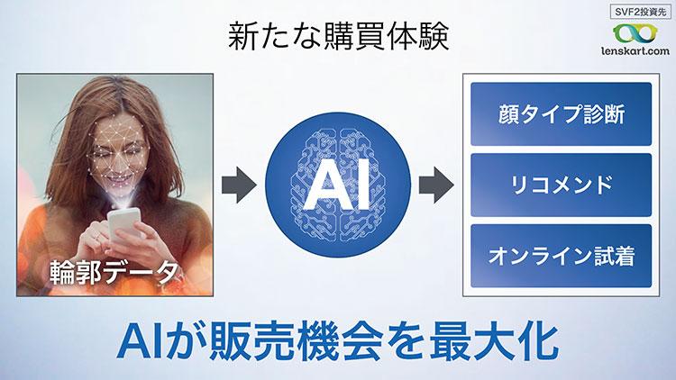 SoftBank World 2020【事例⑥AI×眼鏡販売】 似合う眼鏡をAIがリコメンド「Lenskart」