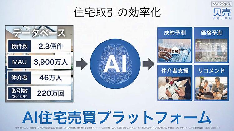 SoftBank World 2020【事例⑨AI×住宅売買】物件取引から内覧まで対応する住宅売買プラットフォーム「Beike」