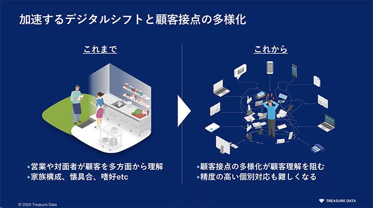 加速するデジタルシフトと顧客接点の多様化