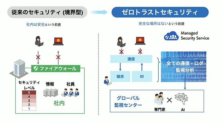 従来の境界型セキュリティからゼロトラストセキュリティへ|SoftBank World 2020「SoftBank CEO Summit」