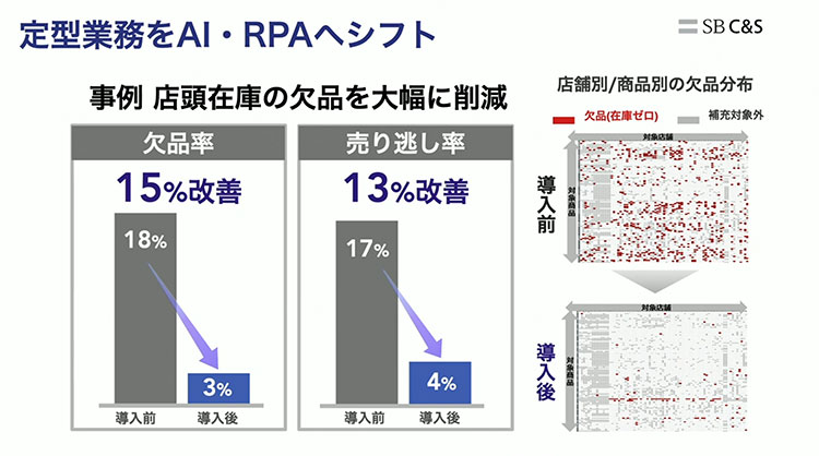 定型業務をAI・RPAへシフト|SoftBank World 2020「SoftBank CEO Summit」