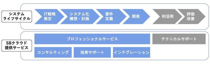 システムライフサイクルと提供可能なサービス