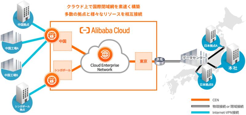 日本-中国間をセキュアな閉域網で接続