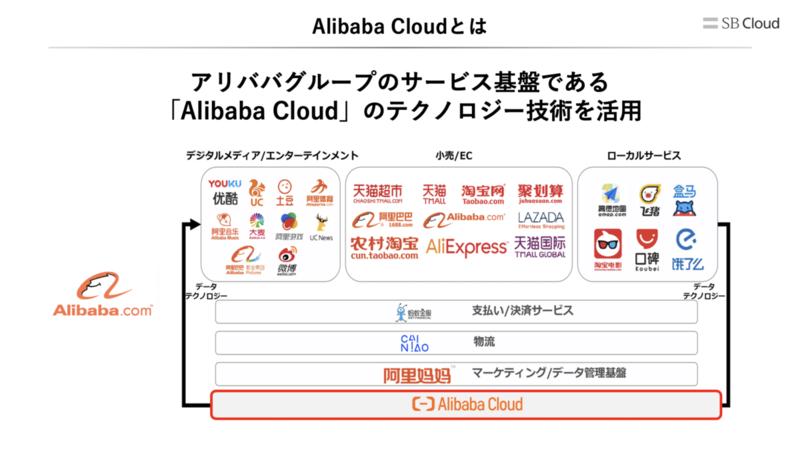 Alibaba Cloudとは