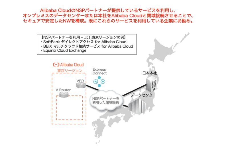 物理接続サービスExpress Connectの活用
