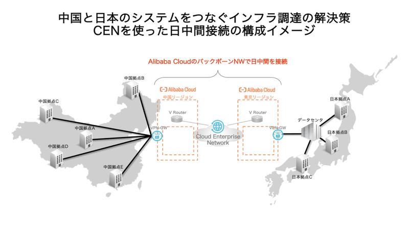 CENを使った日中間接続の構成イメージ