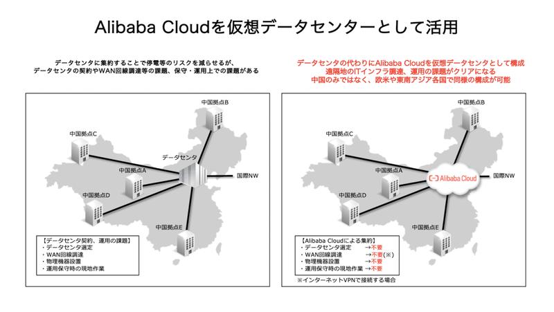 Alibaba Cloudを仮想データセンターとして活用することで解決が可能
