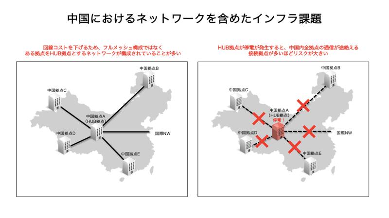 中国におけるネットワークを含めたインフラ調達における課題
