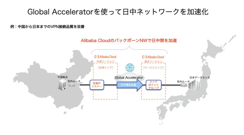 中国から日本までのVPN接続品質を改善