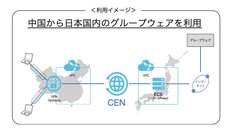中国から日本国内のグループウェアを利用