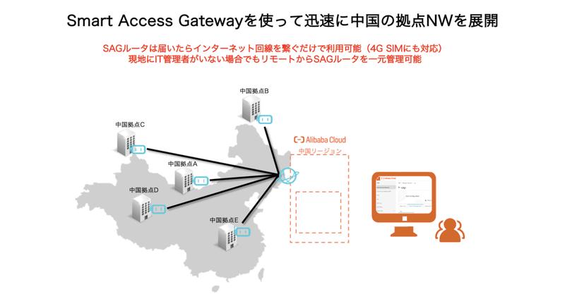 Smart Access Gatewayを使って迅速に中国の拠点NWを展開