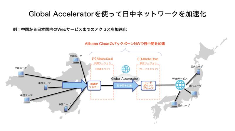 Global Acceleratorを使って日中ネットワークを加速化