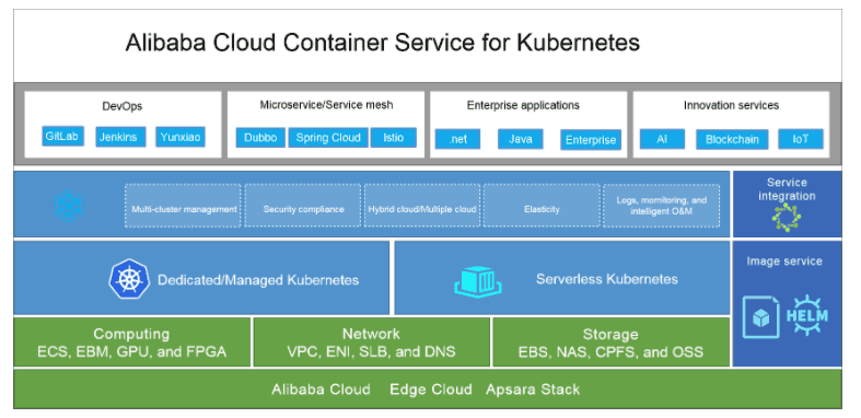 〈Container Service for Kubernetes(ACK)全体像〉