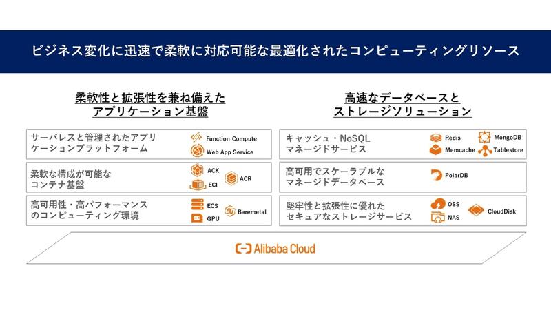 〈Alibaba Cloudのクラウドネイティブサービス〉