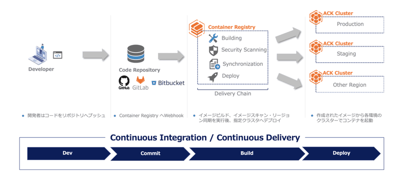 〈Container Registryを使用したコンテナイメージのCI/CDパイプラインイメージ〉