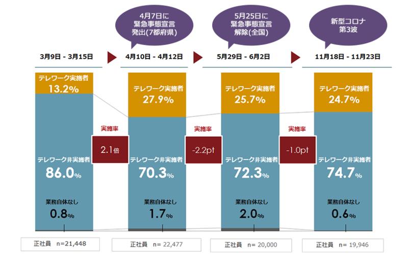 テレワーク実施率(全国平均)の推移