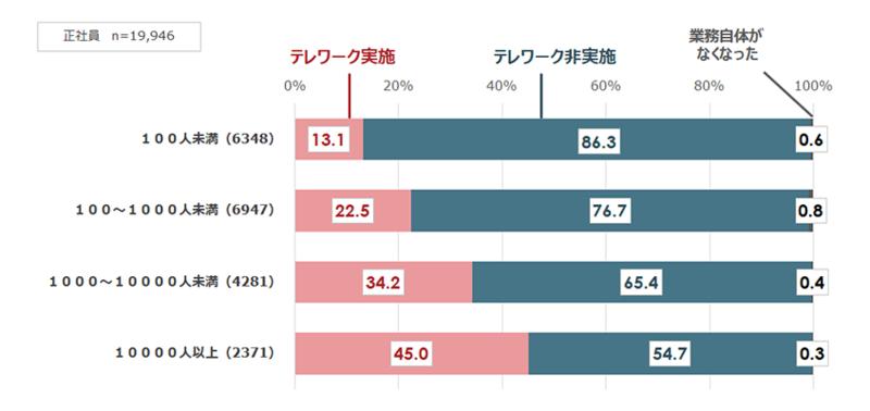 企業規模別(従業員数別)のテレワーク実施率