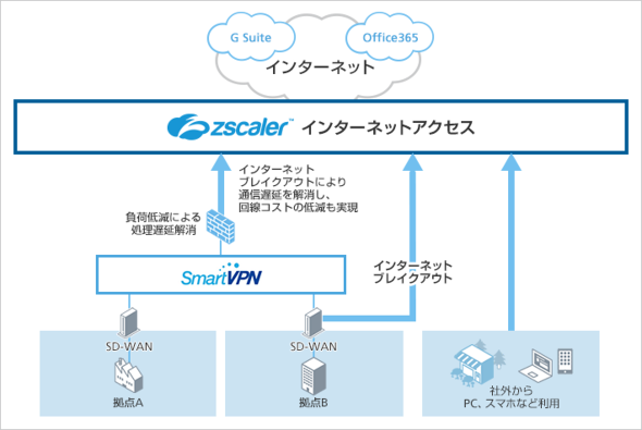 Zscalerセキュリティ機能