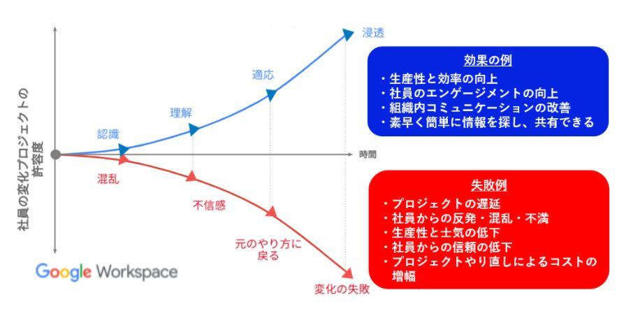 成功失敗曲線