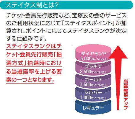 宝塚友の会のステータス制度