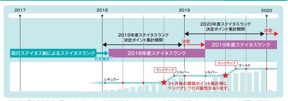 宝塚友の会のステータスランク決定イメージ
