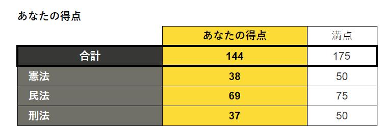 f:id:SHIHOUnoINU:20190520200632p:plain