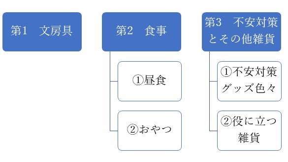 f:id:SHIHOUnoINU:20190715095528p:plain