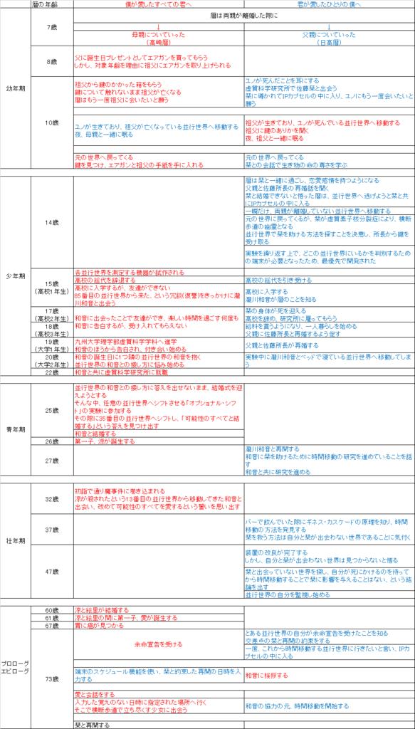 f:id:SIUKA_HATATOKO:20160801224423p:plain
