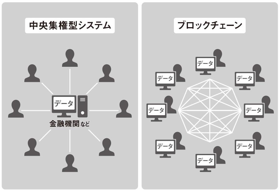 二つのシステム