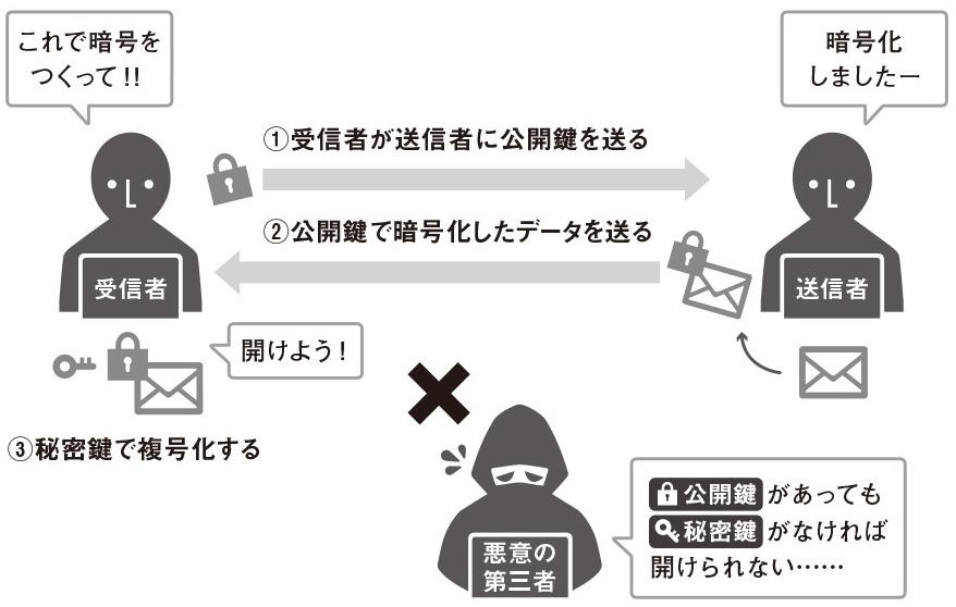 公開鍵暗号のイメージ