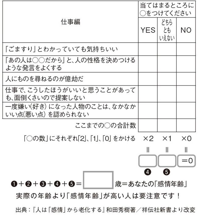 「感情年齢」の自己診断テスト(仕事編)